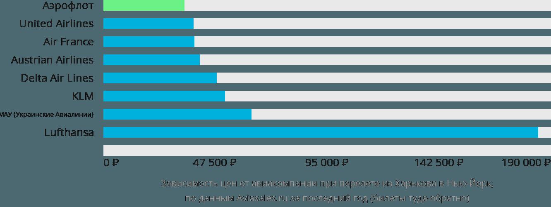 Динамика цен в зависимости от авиакомпании, совершающей перелет из Харькова в Нью-Йорк