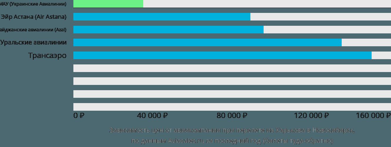 Динамика цен в зависимости от авиакомпании, совершающей перелет из Харькова в Новосибирск