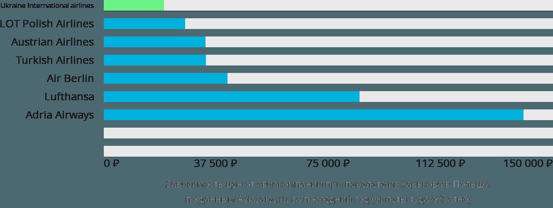 Динамика цен в зависимости от авиакомпании, совершающей перелет из Харькова в Польшу