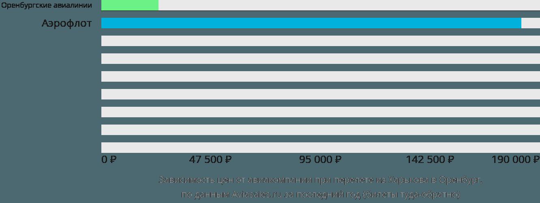 Динамика цен в зависимости от авиакомпании, совершающей перелет из Харькова в Оренбург