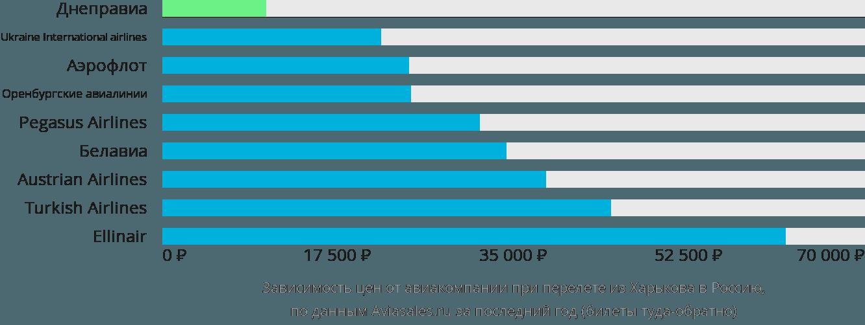 Динамика цен в зависимости от авиакомпании, совершающей перелет из Харькова в Россию