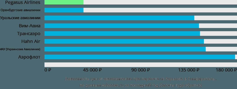 Динамика цен в зависимости от авиакомпании, совершающей перелет из Харькова в Симферополь