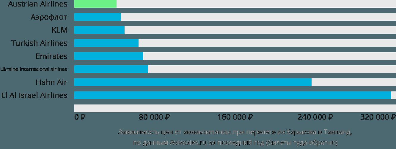 Динамика цен в зависимости от авиакомпании, совершающей перелет из Харькова в Таиланд