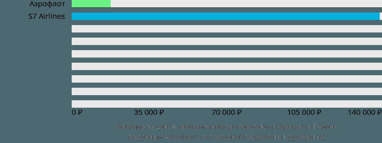 Динамика цен в зависимости от авиакомпании, совершающей перелет из Харькова в Тюмень