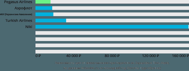 Динамика цен в зависимости от авиакомпании, совершающей перелет из Харькова в Тель-Авив