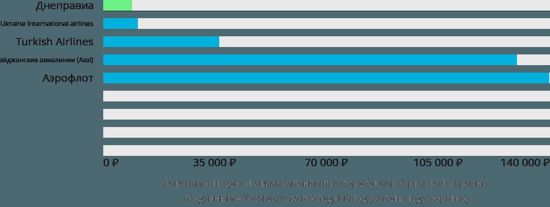 Динамика цен в зависимости от авиакомпании, совершающей перелёт из Харькова в Украину