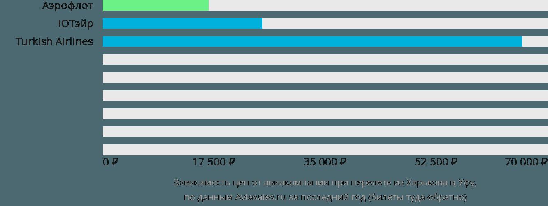 Динамика цен в зависимости от авиакомпании, совершающей перелет из Харькова в Уфу