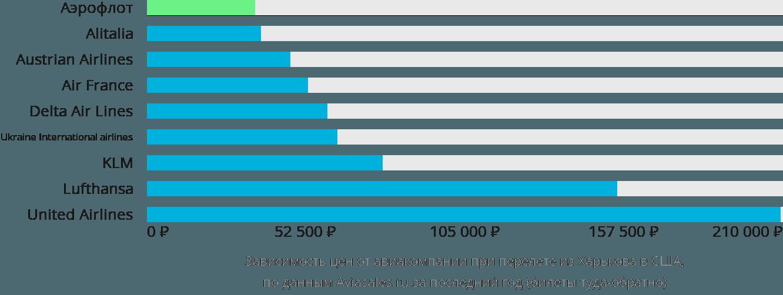 Динамика цен в зависимости от авиакомпании, совершающей перелёт из Харькова в США