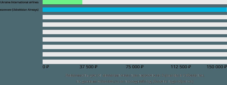 Динамика цен в зависимости от авиакомпании, совершающей перелёт из Харькова в Узбекистан