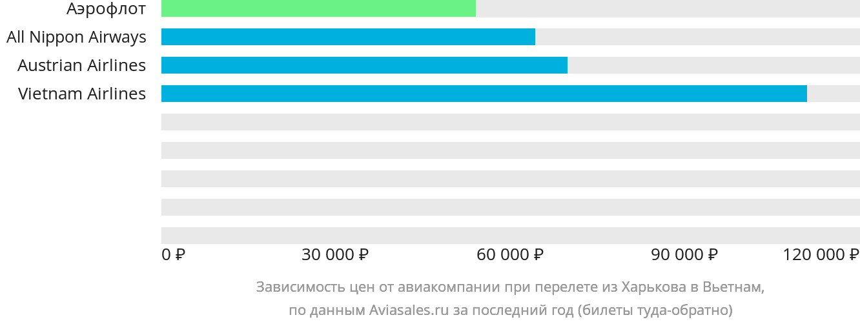 Динамика цен в зависимости от авиакомпании, совершающей перелёт из Харькова в Вьетнам