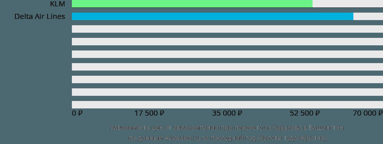 Динамика цен в зависимости от авиакомпании, совершающей перелет из Харькова в Вашингтон