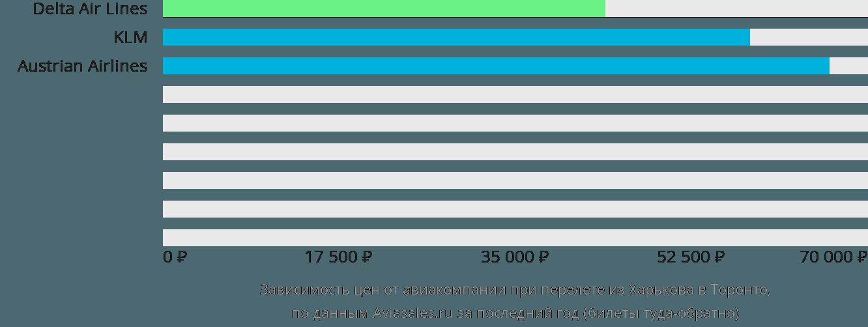 Динамика цен в зависимости от авиакомпании, совершающей перелет из Харькова в Торонто
