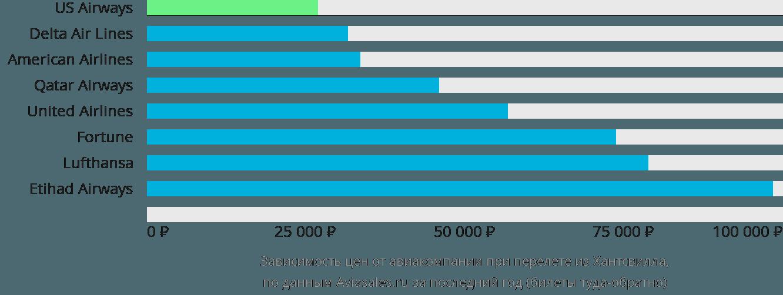 Динамика цен в зависимости от авиакомпании, совершающей перелет из Хантсвилла