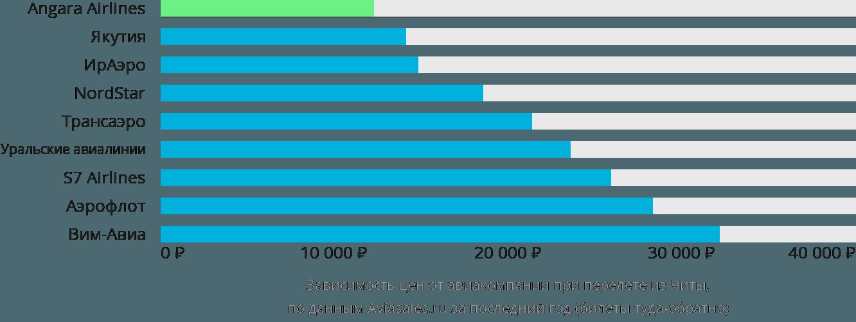 Динамика цен в зависимости от авиакомпании, совершающей перелет из Читы