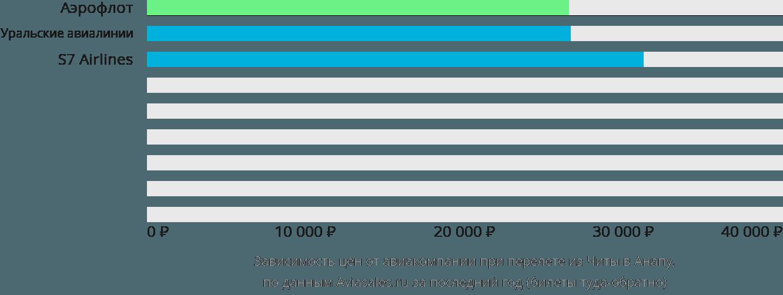 Динамика цен в зависимости от авиакомпании, совершающей перелет из Читы в Анапу
