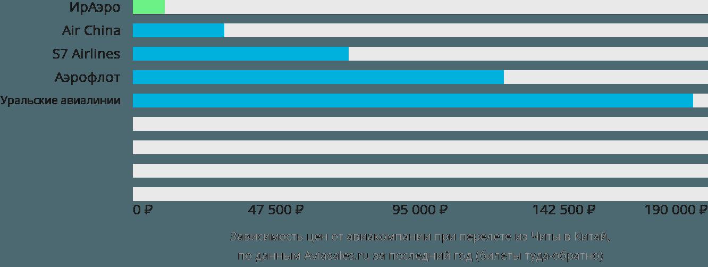 Динамика цен в зависимости от авиакомпании, совершающей перелет из Читы в Китай