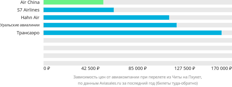 Динамика цен в зависимости от авиакомпании, совершающей перелет из Читы на Пхукет