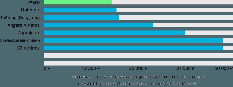 Динамика цен в зависимости от авиакомпании, совершающей перелет из Читы в Красноярск