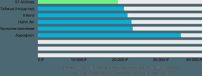 Динамика цен в зависимости от авиакомпании, совершающей перелет из Читы в Новосибирск