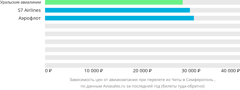 Динамика цен в зависимости от авиакомпании, совершающей перелет из Читы в Симферополь