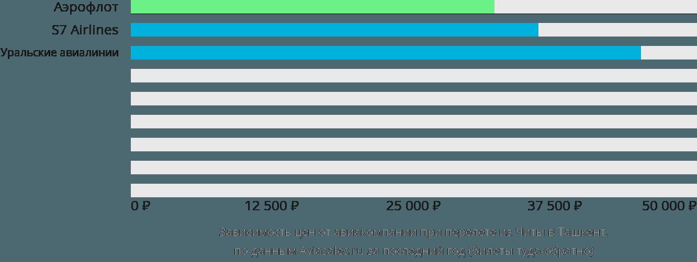 Динамика цен в зависимости от авиакомпании, совершающей перелет из Читы в Ташкент