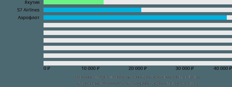 Динамика цен в зависимости от авиакомпании, совершающей перелет из Читы в Якутск