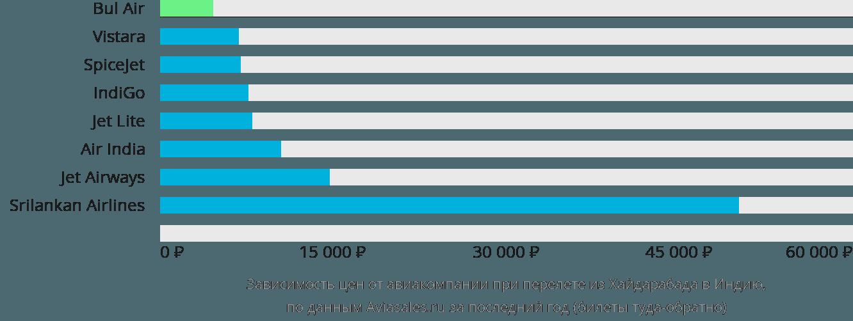 Динамика цен в зависимости от авиакомпании, совершающей перелет из Хайдарабада в Индию