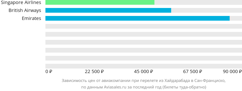 Динамика цен в зависимости от авиакомпании, совершающей перелет из Хайдарабада в Сан-Франциско