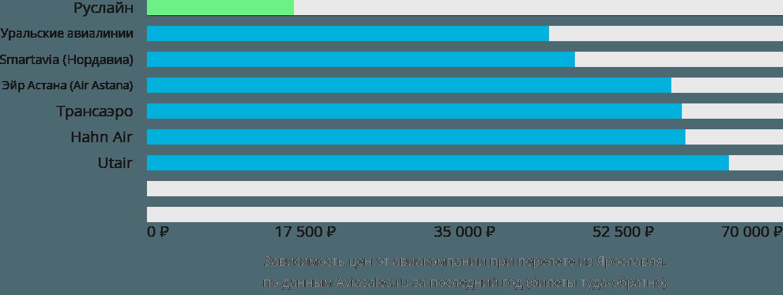 Динамика цен в зависимости от авиакомпании, совершающей перелет из Ярославля
