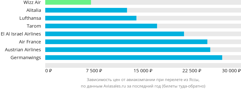 Динамика цен в зависимости от авиакомпании, совершающей перелет из Яссы