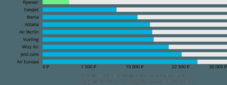 Динамика цен в зависимости от авиакомпании, совершающей перелет из Ибицы