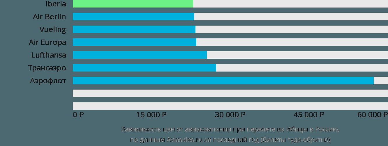 Динамика цен в зависимости от авиакомпании, совершающей перелет из Ибицы в Россию