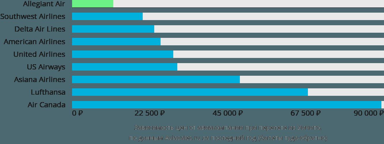 Динамика цен в зависимости от авиакомпании, совершающей перелет из Уичито