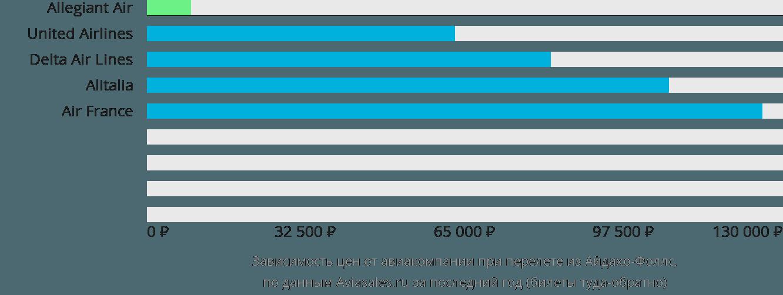 Динамика цен в зависимости от авиакомпании, совершающей перелет из Айдахо-Фоллс