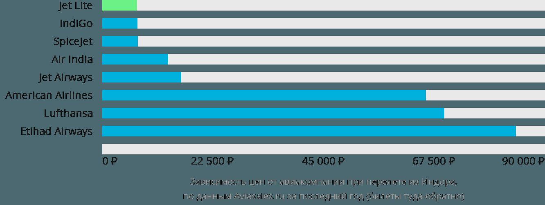Динамика цен в зависимости от авиакомпании, совершающей перелет из Индора