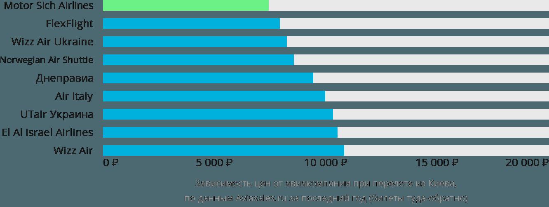 Динамика цен в зависимости от авиакомпании, совершающей перелет из Киева