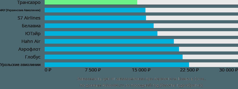 Динамика цен в зависимости от авиакомпании, совершающей перелет из Киева в Сочи