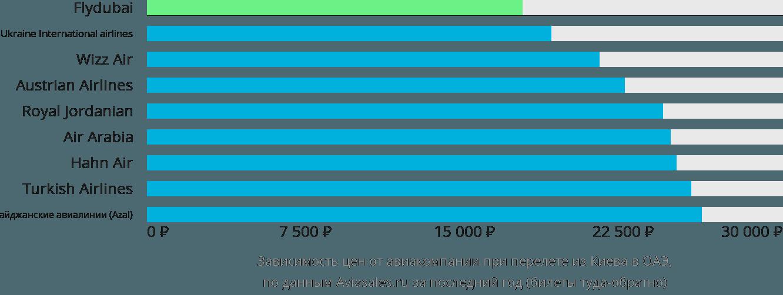 Динамика цен в зависимости от авиакомпании, совершающей перелёт из Киева в ОАЭ