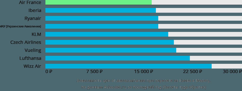 Динамика цен в зависимости от авиакомпании, совершающей перелет из Киева в Малагу