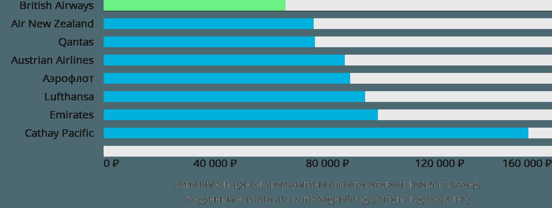 Динамика цен в зависимости от авиакомпании, совершающей перелет из Киева в Окленд
