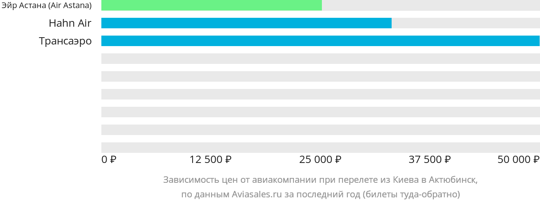 Динамика цен в зависимости от авиакомпании, совершающей перелет из Киева в Актюбинск