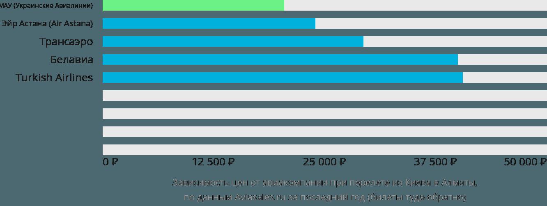 Динамика цен в зависимости от авиакомпании, совершающей перелет из Киева в Алматы