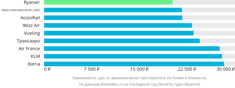 Динамика цен в зависимости от авиакомпании, совершающей перелет из Киева в Аликанте