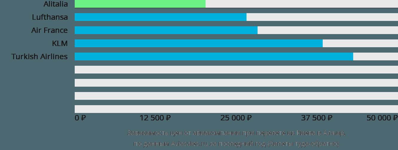 Динамика цен в зависимости от авиакомпании, совершающей перелет из Киева в Алжир