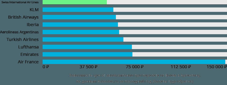 Динамика цен в зависимости от авиакомпании, совершающей перелет из Киева в Аргентину