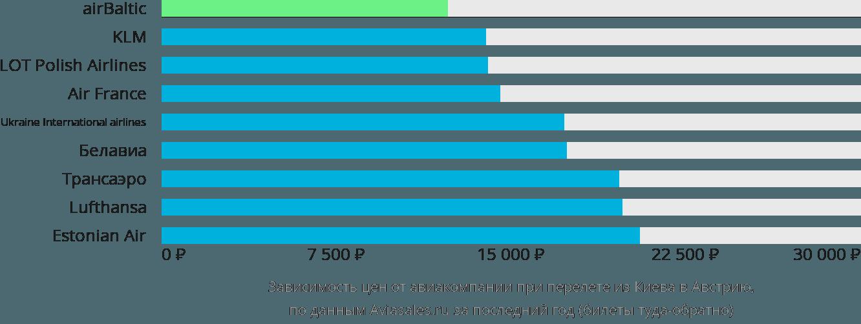Динамика цен в зависимости от авиакомпании, совершающей перелет из Киева в Австрию