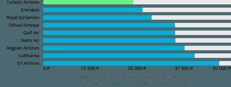Динамика цен в зависимости от авиакомпании, совершающей перелет из Киева в Абу-Даби