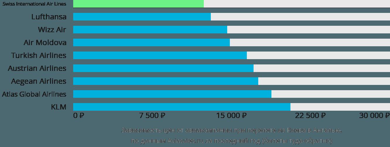 Динамика цен в зависимости от авиакомпании, совершающей перелет из Киева в Анталью