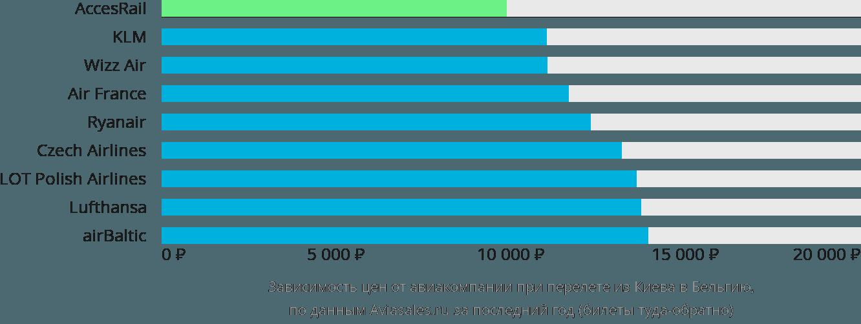 Динамика цен в зависимости от авиакомпании, совершающей перелет из Киева в Бельгию