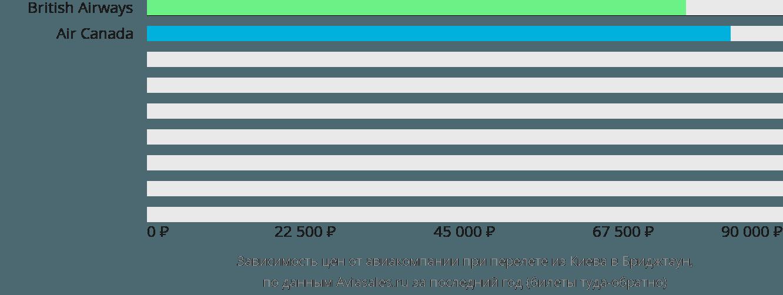 Динамика цен в зависимости от авиакомпании, совершающей перелет из Киева в Бриджтаун